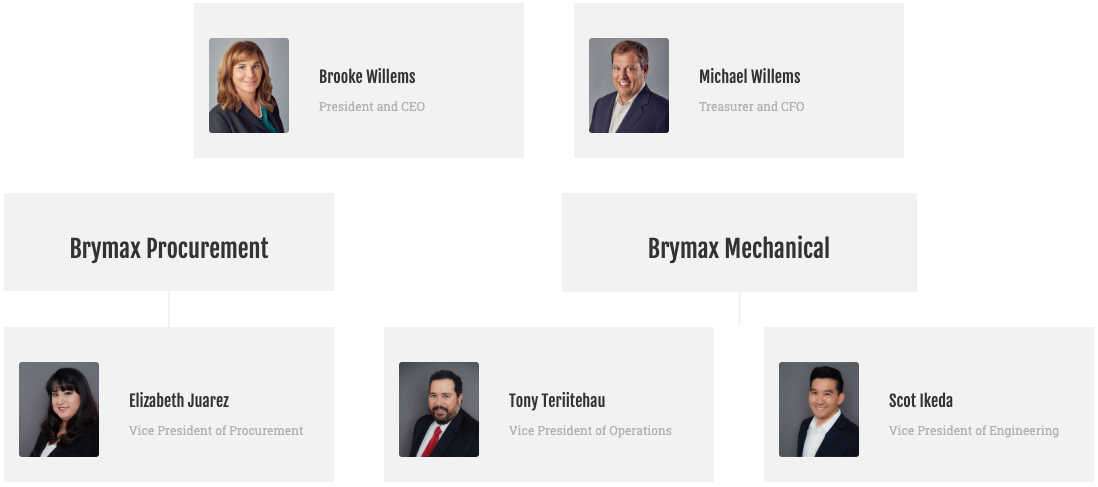Brymax org. chart Brooke Willems President and CEO, Michael Willems Treasurer and CFO, Brymax Procurement, Elizabeth Juarez, Vice President of Procurement Brymax Mechanical, Tony Teriitehau Vice President of Operations Scot Ikeda Vice President of Engineering.